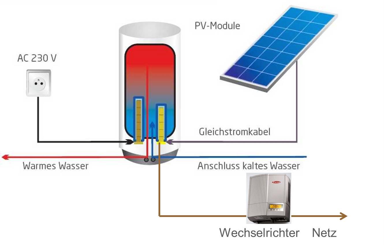 Solarspeicher pv